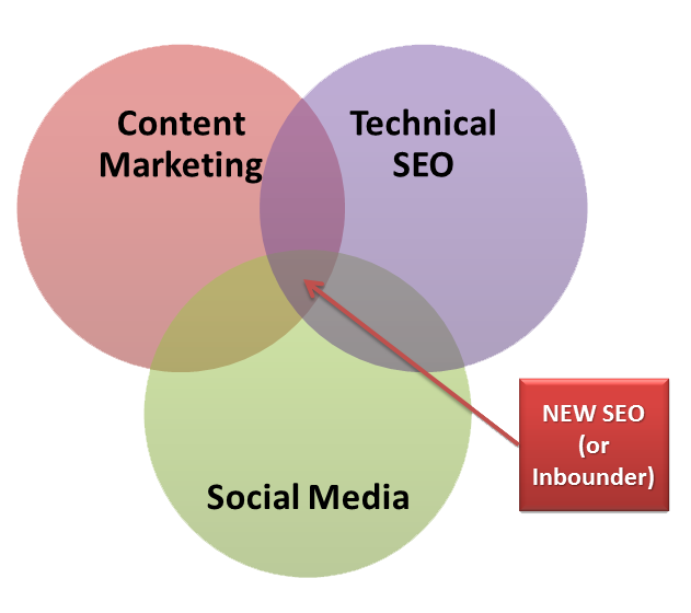 The New SEO graph