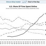 Facebook market share versus the rest september 2011 150x150 Dear Google, why do you want me to hate you?