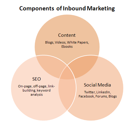 Inbound Marketing… what?!