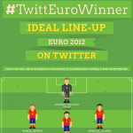 What should have been #Euro2012 accordingly to Twitter (Infographic)