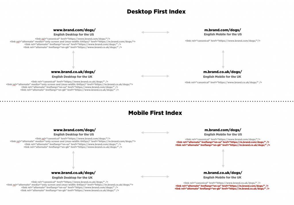 hreflang for independent mobile websites