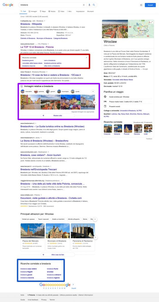 Informational Search Intent SERP. The importance of Serp Features